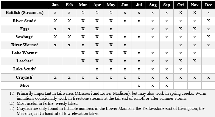 Chart discussing important non-insect trout foods in the Yellowstone area.